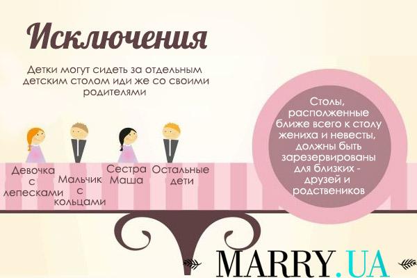 Как должны сидеть за столом жених и невеста