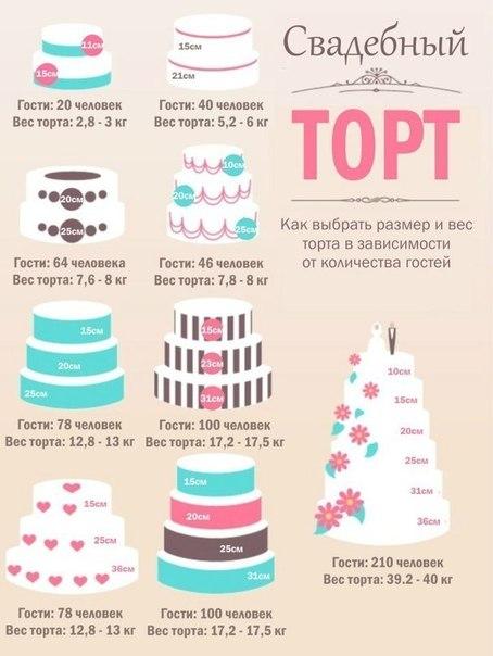 Сколько кг торт на свадьбу